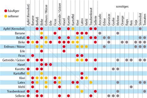 irisdiagnose tabelle kreuzallergie med kom