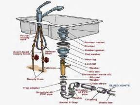 Kitchen Sink Drain Parts Diagram Kitchen Sink Parts Regarding Wish