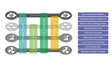 home network security design 100 home network security design services igo2fix