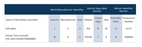 Vehicle Identifier Section by Vin Vehicle Identification Number Bosch Auto Parts
