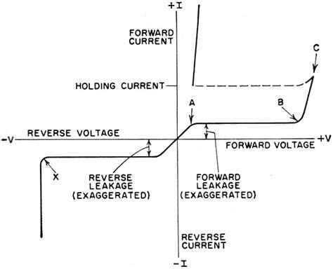 rectifier diode iv characteristics rectifier diode characteristics 28 images electronics diode zener schottky rectifier varicap