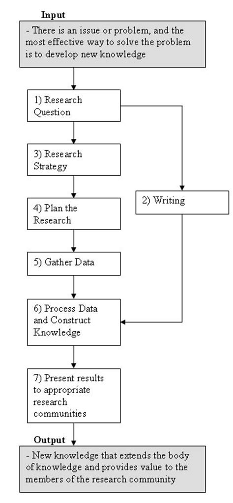 Jmu Mba Requirements by Literature Review In Social Research