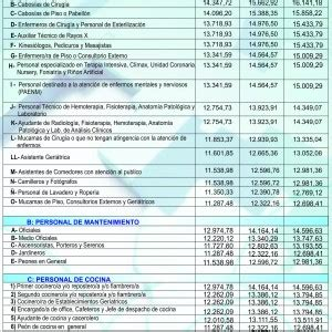 sanidad cct 2017 a t s a escala salarial del cct 122 75