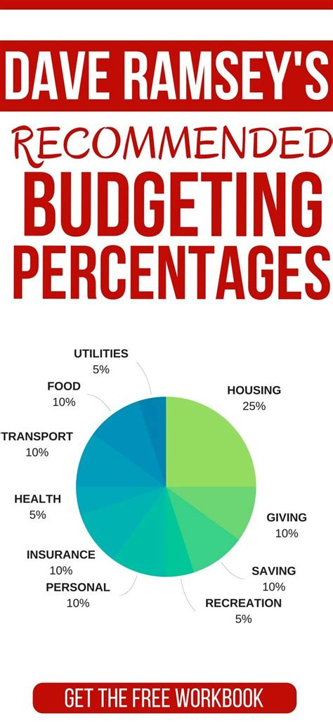 percentage budget template dave ramsey recommended household budget percentages