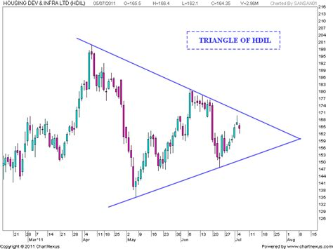 triangle pattern in stock market stock market chart analysis hdil triangle pattern