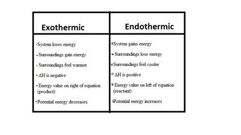 exle of endothermic reaction chemistry world endothermic and exothermic reaction