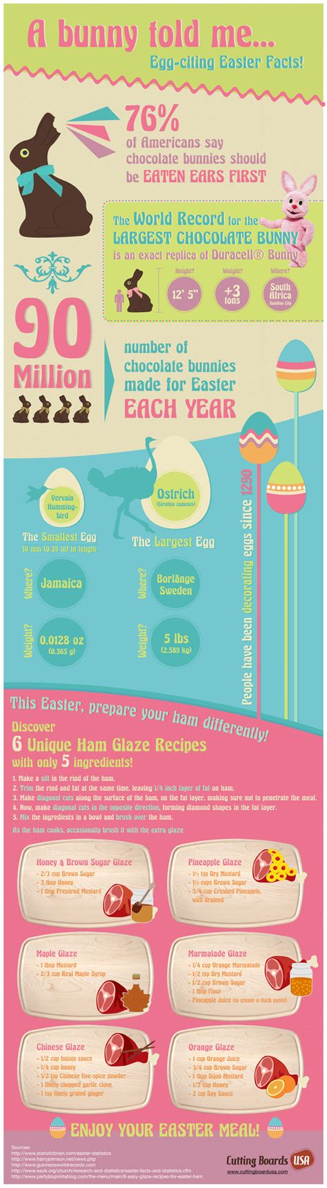 easter facts fun easter facts tasty ham glaze recipes infographic