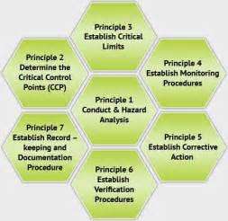 The 7 principals of haccp