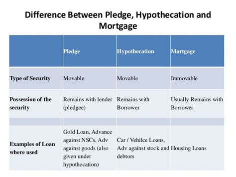 mortgage loans difference between home loan and mortgage loan