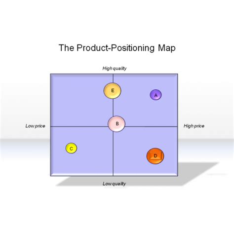 perceptual map template powerpoint the gallery for