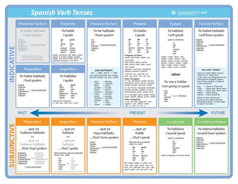 spanish tutor grammar and 1473602378 spanish v english verb chart spanish tutor english verbs spanish and chart