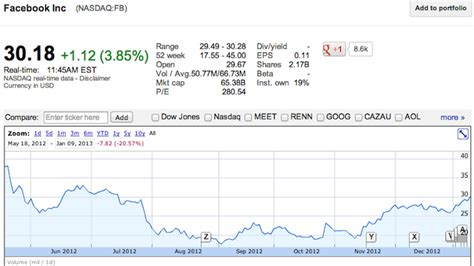 fb stock price trendtopics fb stock