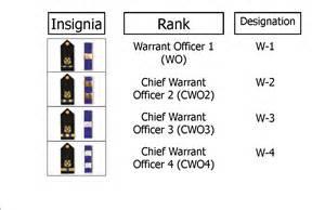 navy warrant officer rank structure