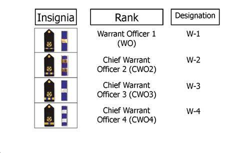 Navy Warrant Officer Ranks navy warrant officer rank structure