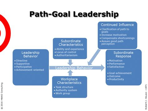Term Mba Goal Leader Of A Consulting Firm by One Minute Path Goal Leadership Summary Hwao Consulting