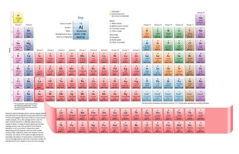 printable periodic table with pictures 29 printable periodic tables free download template lab