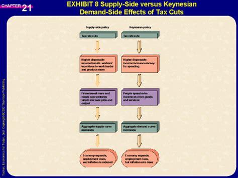 exhibit 8 supply side versus keynesian