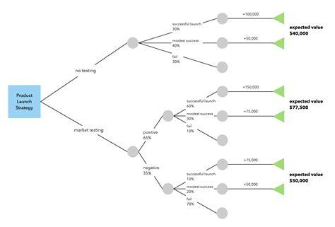 Decision Tree Diagram Excel