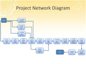 network diagram template project management project management overview