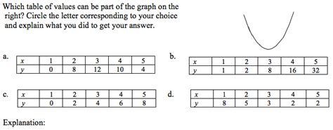 matching function graphs and tables math problems