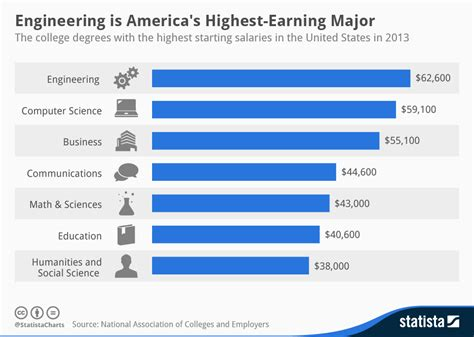 Bachelor S In Electrical Engineering Should I Get Mba by Chart Engineering Is America S Highest Earning Major