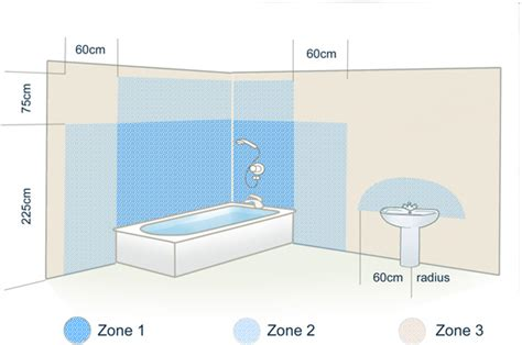 Bathroom Lighting Regulations Zone 1 Bathroom Lights