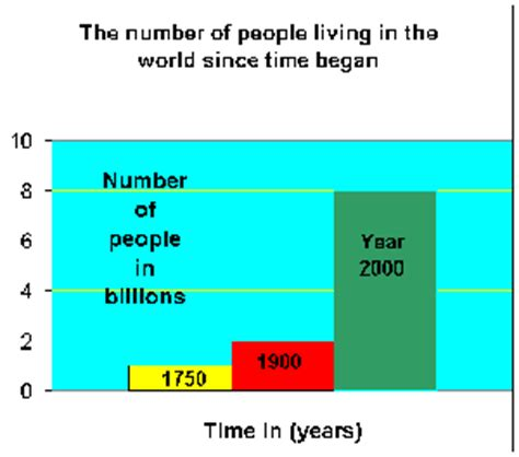 how many people can live in a two bedroom house how many people live in the world researchjournals web