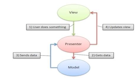 mvp pattern in android design pattern in android
