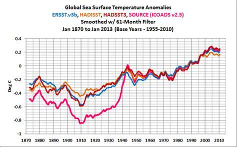 Taux D Humidité Dans L Air 4680 by Researchers Find Northeast Pacific Surface Warming 1900
