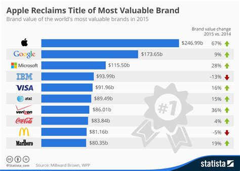 apple named world s most valuable brand for 2015 360nobs
