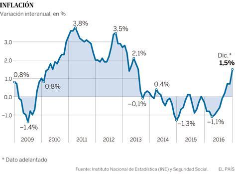incremento del ipc para el ao 2016 incremento del ipc para el 2016 en colombia