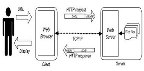format karakter adalah cara kerja web alit blog