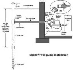 water well installation diagram water get free image about wiring diagram