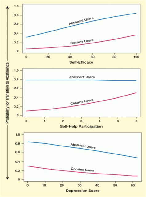 Detox Iop National Abstinence Rates by Study Ranks Recovery Assets In Cocaine Addiction