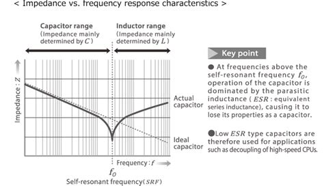 self resonant frequency of an inductor capacitors part 3 quot ceramic capacitors 2 quot electronics abc tdk techno magazine tdk global