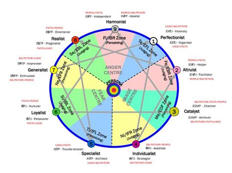 pattern personality test now that you have taken your enneagram test if you haven