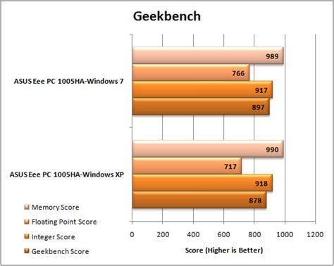 bench geek windows 7 versus windows xp on the asus eee pc 1005ha