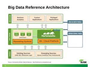 suse hadoop and big data update stephen mogg suse uk