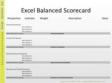 balanced scorecard templates