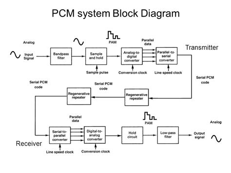 block diagram system block diagram system ppt wiring diagrams wiring