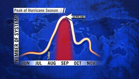 hurricane season ring up soon whnt