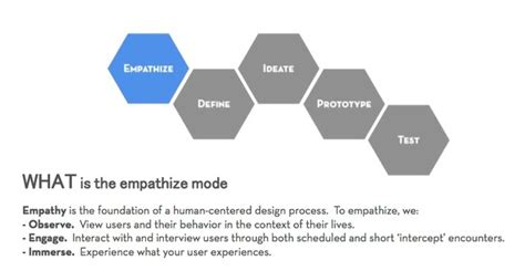 design thinking stanford pdf design thinking for 11th graders oer commons