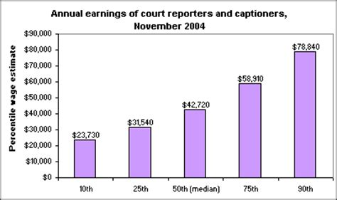 Average Salary For Court Reporter by Captioning And Court Reporting In The 21st Century The Economics Daily U S Bureau Of Labor