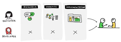 design collaboration meaning designers developers collaborative design process for