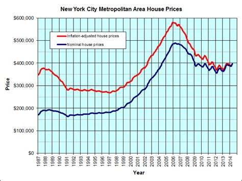 new york city housing graph jp s real estate charts
