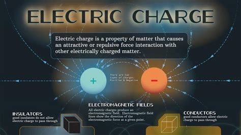 poster design how much to charge electric charge infographic science image pbs