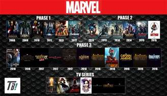 marvel cinematic universe timeline by darkmudkip6 on