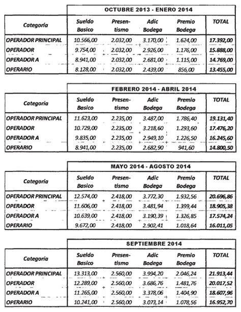 sueldo basico jornada completa en argentina infoleg ministerio de econom 237 a y finanzas p 250 blicas