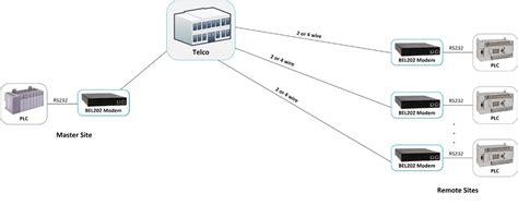 scada wiring diagram