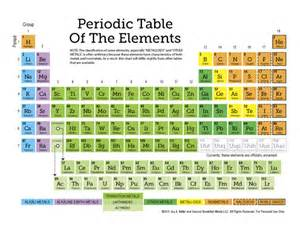 color coded periodic table free periodic table of the elements more 12 page set of